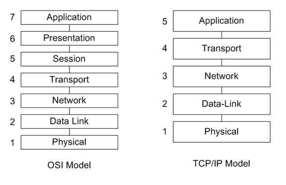 Picture of the OSI and TCP/IP Model