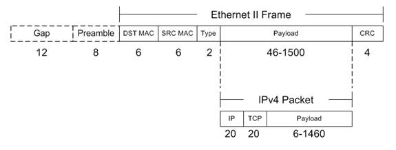 feel free to search the internet and most sites and standards documents will show this frame format diagram for ethernet ii - Ethernet Frames
